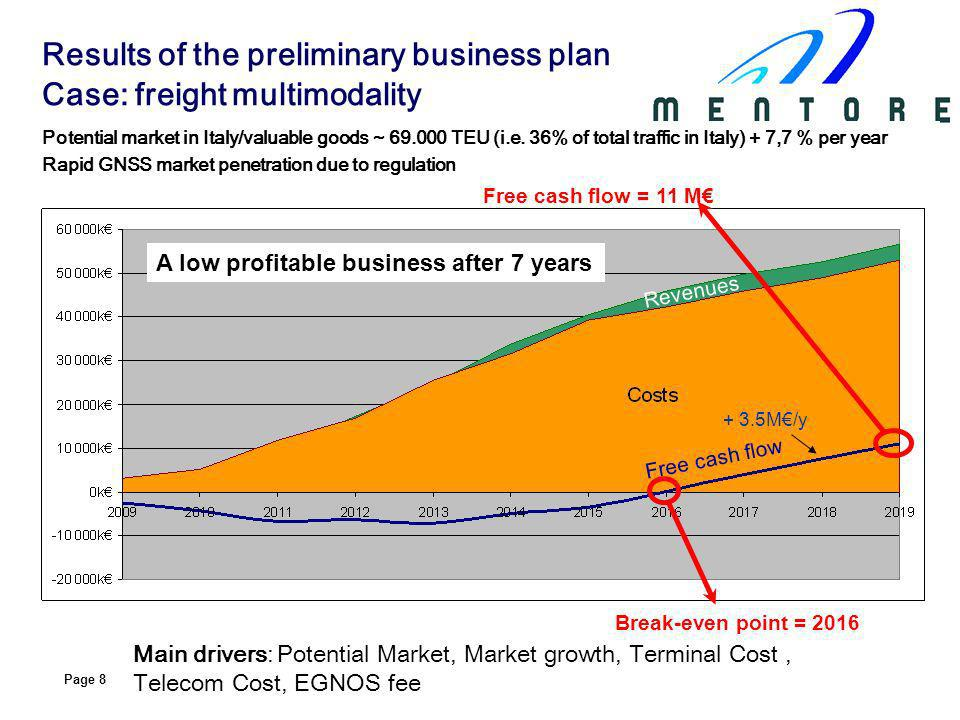 Page 9 Potential market in Europe (city > 250.000 inhabitants) ~ 59.945 vehicles 50% GNSS market penetration in a commercial scenario Main drivers: EGNOS fee, Service bundling, number of inhabitants Break-even point = mid-2012 Free cash flow = 12,7M A profitable business after only 3.5 years Costs Revenues Free cash flow + 2 M/y Results of the preliminary business plan Case: urban logistics