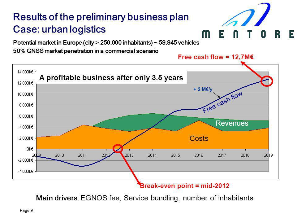 Page 9 Potential market in Europe (city > inhabitants) ~ vehicles 50% GNSS market penetration in a commercial scenario Main drivers: EGNOS fee, Service bundling, number of inhabitants Break-even point = mid-2012 Free cash flow = 12,7M A profitable business after only 3.5 years Costs Revenues Free cash flow + 2 M/y Results of the preliminary business plan Case: urban logistics