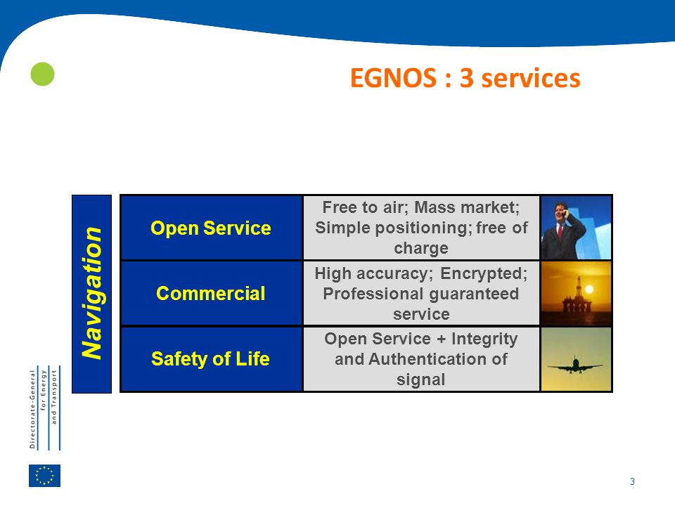 3 EGNOS : 3 services Open Service Commercial Safety of Life Free to air; Mass market; Simple positioning; free of charge High accuracy; Encrypted; Professional guaranteed service Open Service + Integrity and Authentication of signal Navigation