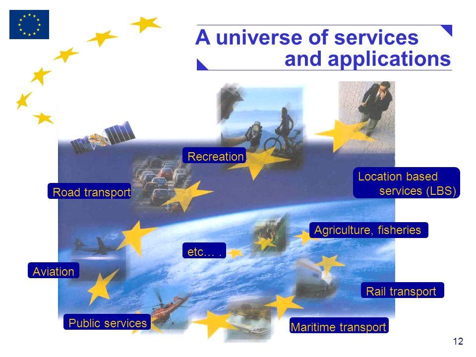 12 Road transport Public services Aviation Agriculture, fisheries Maritime transport Rail transport etc….