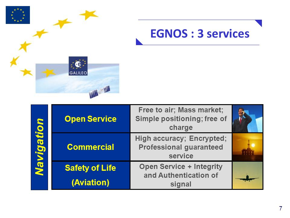 7 EGNOS : 3 services Open Service Commercial Safety of Life (Aviation) Free to air; Mass market; Simple positioning; free of charge High accuracy; Encrypted; Professional guaranteed service Open Service + Integrity and Authentication of signal Navigation