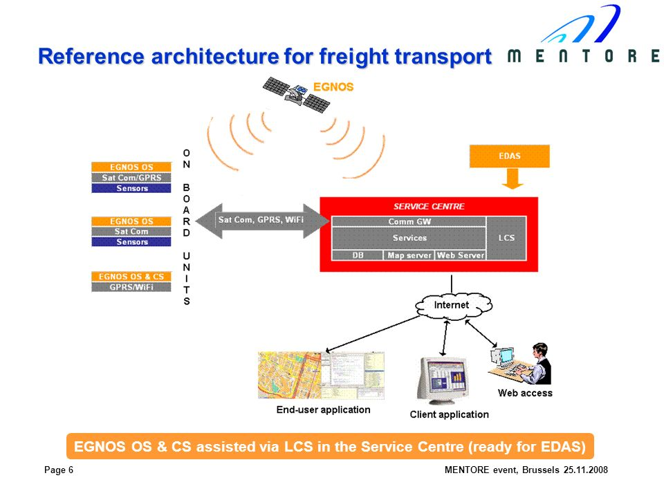 Page 6MENTORE event, Brussels Reference architecture for freight transport EGNOS OS & CS assisted via LCS in the Service Centre (ready for EDAS)