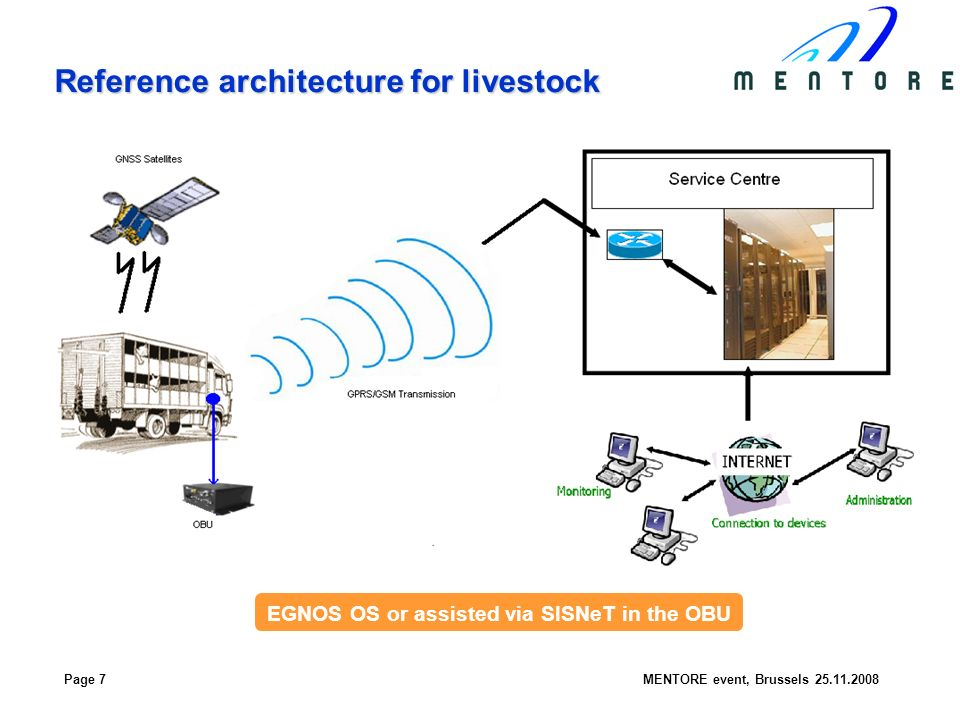 Page 7MENTORE event, Brussels Reference architecture for livestock EGNOS OS or assisted via SISNeT in the OBU