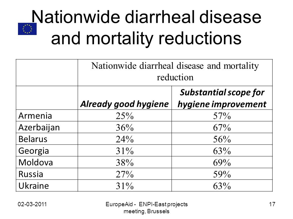 Nationwide diarrheal disease and mortality reductions 02-03-2011EuropeAid - ENPI-East projects meeting, Brussels 17 Nationwide diarrheal disease and mortality reduction Already good hygiene Substantial scope for hygiene improvement Armenia 25%57% Azerbaijan 36%67% Belarus 24%56% Georgia 31%63% Moldova 38%69% Russia 27%59% Ukraine 31%63%