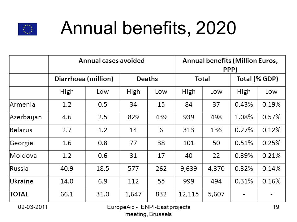 Annual benefits, 2020 02-03-2011EuropeAid - ENPI-East projects meeting, Brussels 19 Annual cases avoidedAnnual benefits (Million Euros, PPP) Diarrhoea (million)DeathsTotalTotal (% GDP) HighLowHighLowHighLowHighLow Armenia1.20.5341584370.43%0.19% Azerbaijan4.62.58294399394981.08%0.57% Belarus2.71.21463131360.27%0.12% Georgia1.60.87738101500.51%0.25% Moldova1.20.6311740220.39%0.21% Russia40.918.55772629,6394,3700.32%0.14% Ukraine14.06.9112559994940.31%0.16% TOTAL66.131.01,64783212,1155,607--