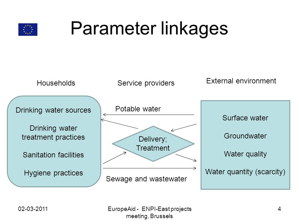 Parameter linkages 02-03-2011EuropeAid - ENPI-East projects meeting, Brussels 4 Drinking water sources Drinking water treatment practices Sanitation facilities Hygiene practices Delivery; Treatment Surface water Groundwater Water quality Water quantity (scarcity) Households External environment Service providers Potable water Sewage and wastewater