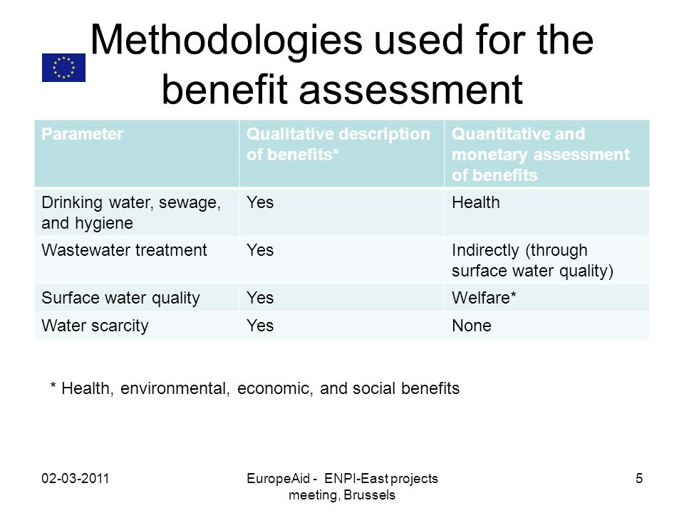 Target for 2020 Improvement in surface water quality from current conditions to Good Ecological Status (GES), which is the overarching environmental objective of the EU Water Framework Directive (WFD).