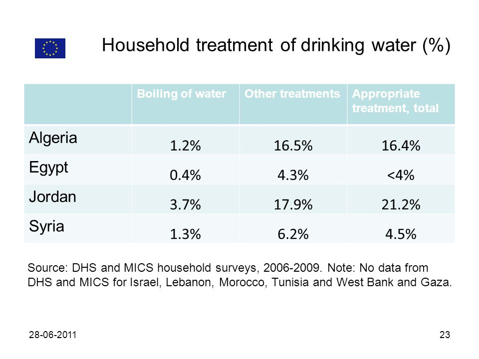 Household treatment of drinking water (%) Boiling of waterOther treatmentsAppropriate treatment, total Algeria 1.2%16.5%16.4% Egypt 0.4%4.3%<4% Jordan 3.7%17.9%21.2% Syria 1.3%6.2%4.5% Source: DHS and MICS household surveys,