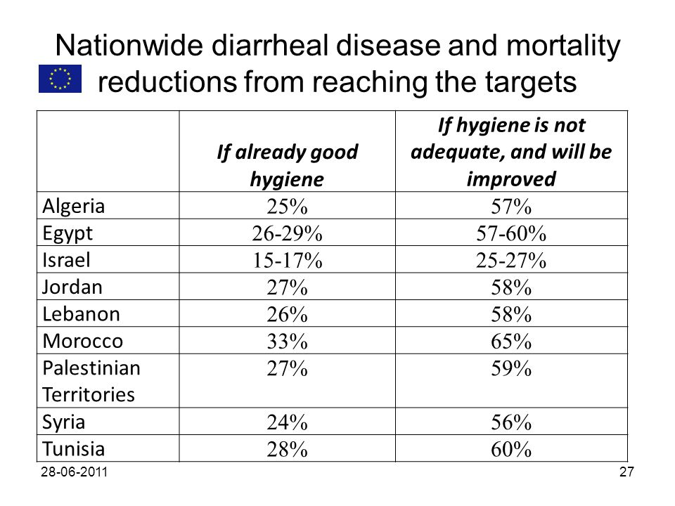 Nationwide diarrheal disease and mortality reductions from reaching the targets 28-06-201127 If already good hygiene If hygiene is not adequate, and w