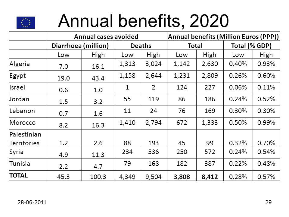 Annual benefits, 2020 28-06-201129 Annual cases avoidedAnnual benefits (Million Euros (PPP)) Diarrhoea (million)DeathsTotalTotal (% GDP) LowHighLowHighLowHighLowHigh Algeria 7.016.1 1,3133,0241,1422,6300.40%0.93% Egypt 19.043.4 1,1582,6441,2312,8090.26%0.60% Israel 0.61.0 121242270.06%0.11% Jordan 1.53.2 55119861860.24%0.52% Lebanon 0.71.6 1124761690.30% Morocco 8.216.3 1,4102,7946721,3330.50%0.99% Palestinian Territories1.22.68819345990.32%0.70% Syria 4.911.3 2345362505720.24%0.54% Tunisia 2.24.7 791681823870.22%0.48% TOTAL 45.3100.34,3499,5043,8088,4120.28%0.57%