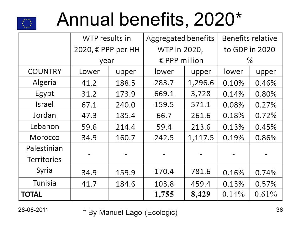 Annual benefits, 2020* WTP results in 2020, PPP per HH year Aggregated benefits WTP in 2020, PPP million Benefits relative to GDP in 2020 % COUNTRYLowerupperlowerupperlowerupper Algeria , %0.46% Egypt , %0.80% Israel %0.27% Jordan %0.72% Lebanon %0.45% Morocco , %0.86% Palestinian Territories Syria %0.74% Tunisia %0.57% TOTAL 1,7558, %0.61% * By Manuel Lago (Ecologic)