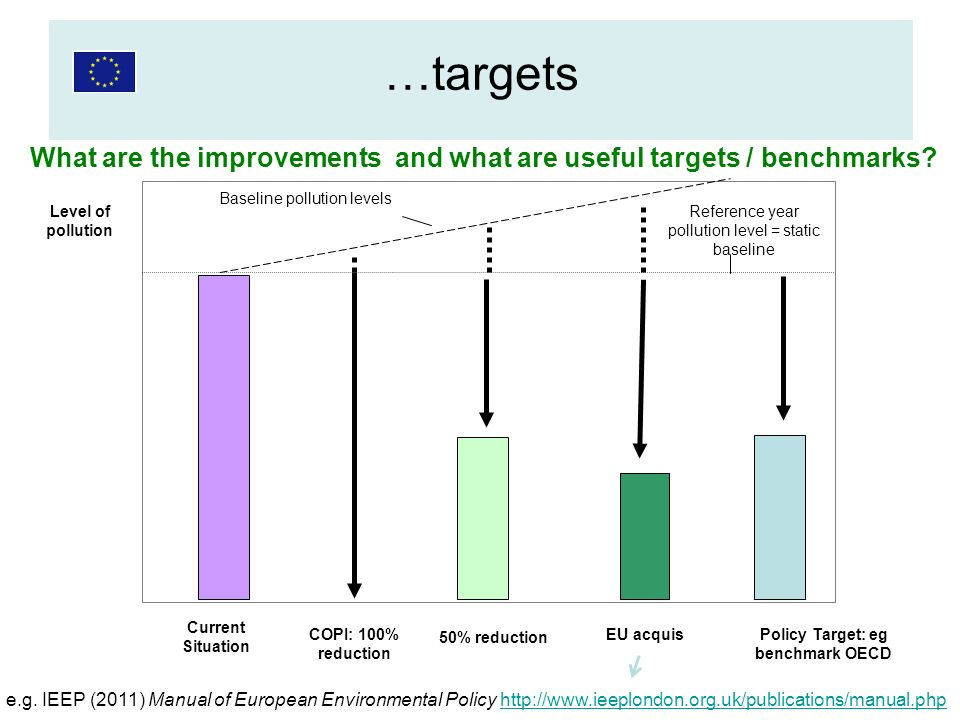 What are the improvements and what are useful targets / benchmarks? Level of pollution Current Situation COPI: 100% reduction 50% reduction EU acquis
