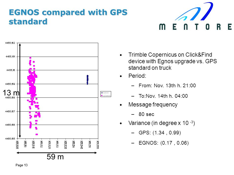 Page 13 EGNOS compared with GPS standard 59 m 13 m Trimble Copernicus on Click&Find device with Egnos upgrade vs. GPS standard on truck Period: –From: