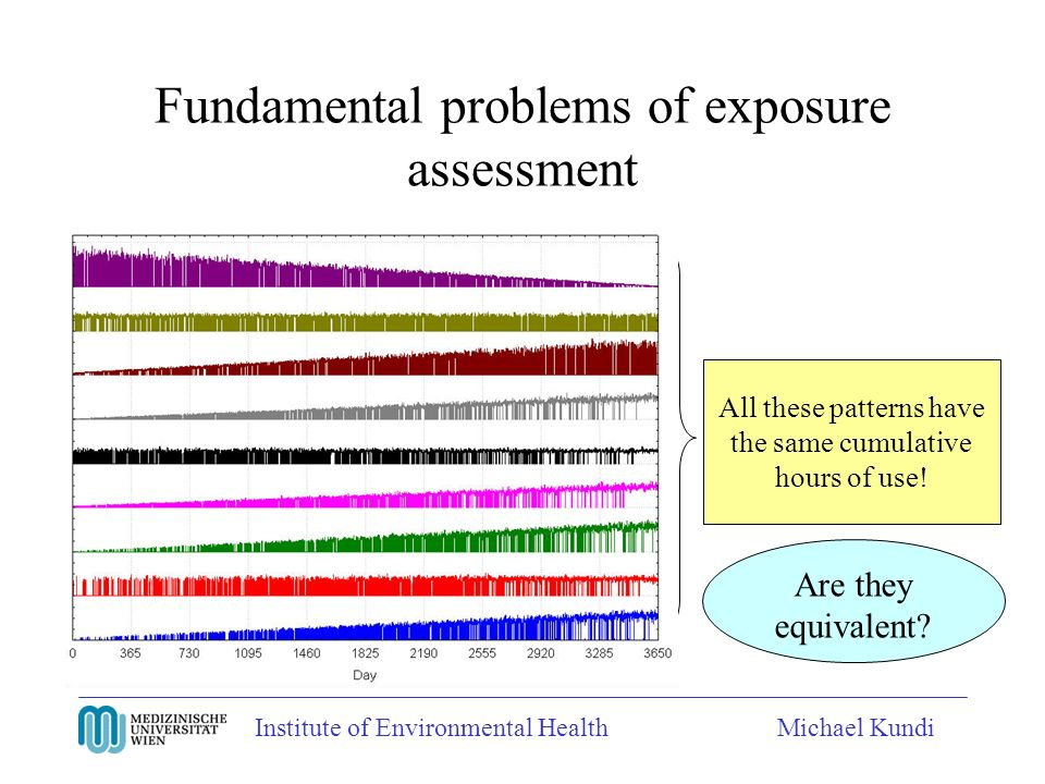 Institute of Environmental HealthMichael Kundi Fundamental problems of exposure assessment All these patterns have the same cumulative hours of use! A