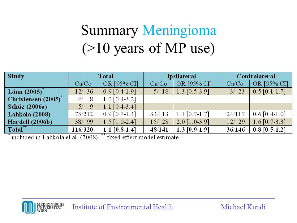 Institute of Environmental HealthMichael Kundi Summary Meningioma (>10 years of MP use)