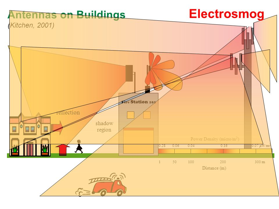 Antennas on Buildings (Kitchen, 2001) shadow region 150 100 200 300 m Distance (m) Power Density (micro/m 2 ) 0.28 0.06 0.04 0.16 0.07 W/m 2 Fire Stat