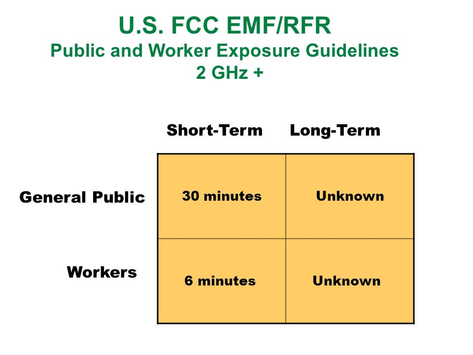 U.S. FCC EMF/RFR Public and Worker Exposure Guidelines 2 GHz + Short-Term Long-Term General Public Workers 30 minutesUnknown 6 minutes Unknown