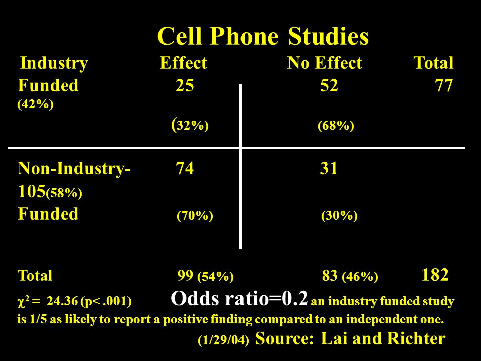 Cell Phone Studies Industry Effect No Effect Total Funded 25 52 77 (42%) ( 32%) (68%) Non-Industry- 74 31 105 (58%) Funded (70%) (30%) Total 99 (54%)