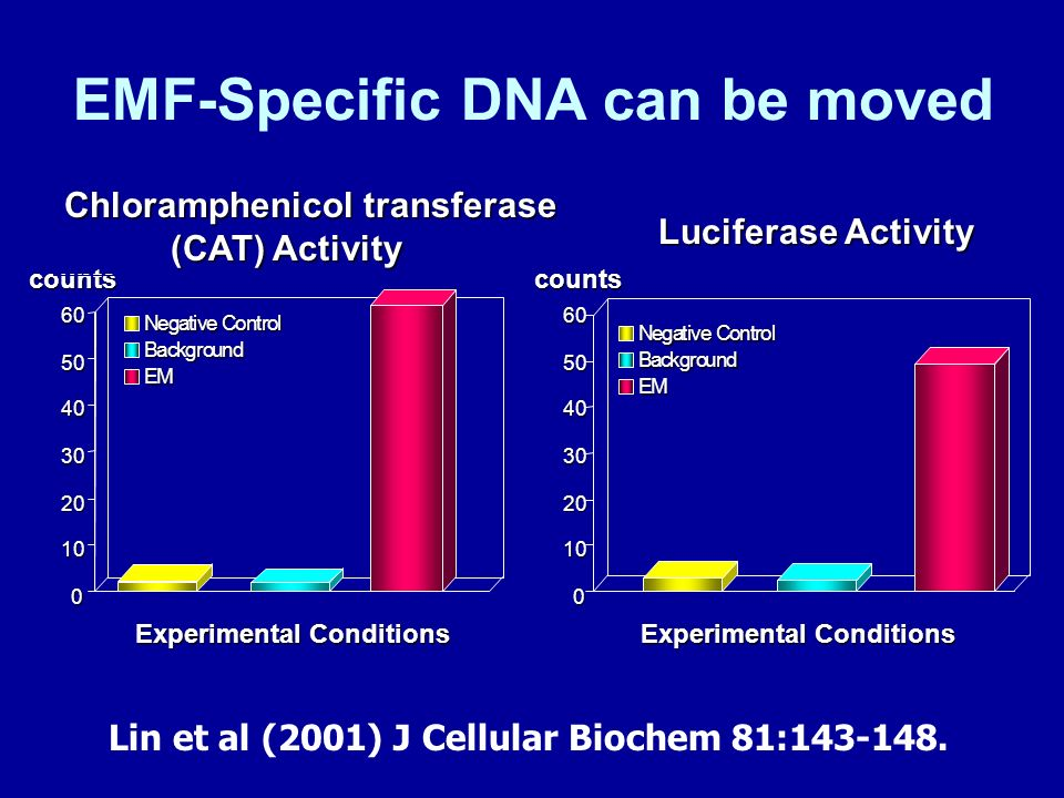 EMF-Specific DNA can be moved counts Chloramphenicol transferase (CAT) Activity 0 10 20 30 40 50 60 Background EM Negative Control Luciferase Activity