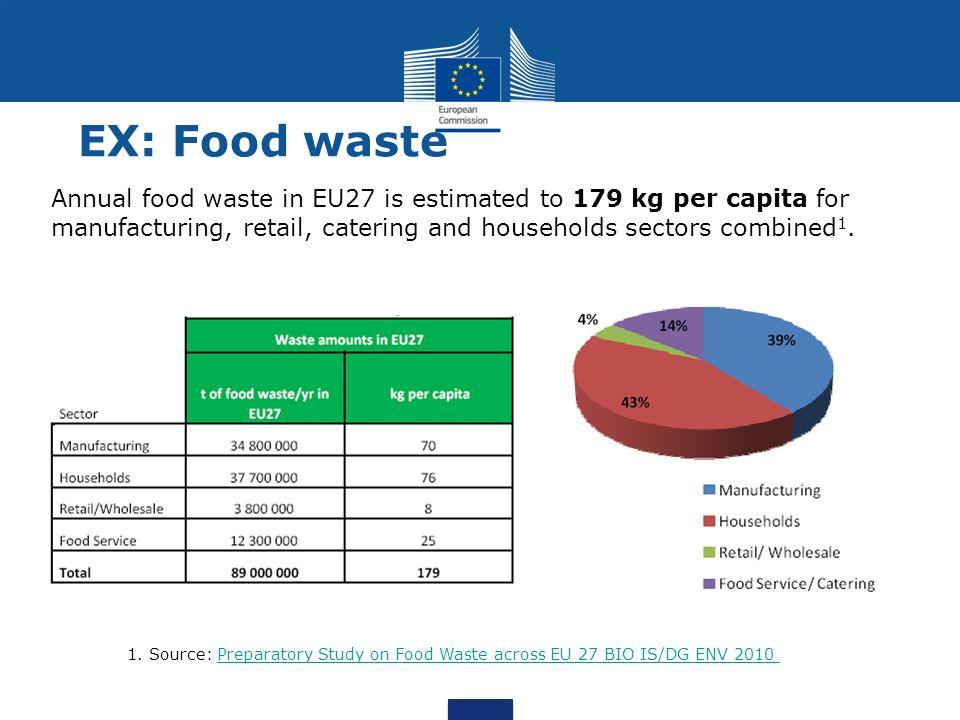 1. Source: Preparatory Study on Food Waste across EU 27 BIO IS/DG ENV 2010Preparatory Study on Food Waste across EU 27 BIO IS/DG ENV 2010 EX: Food was
