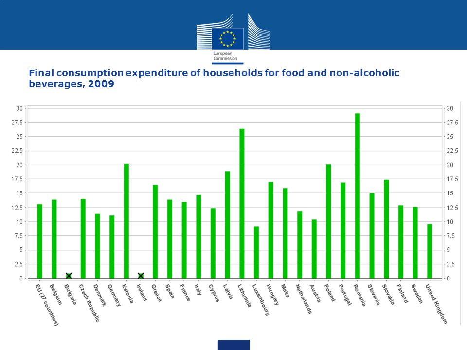 Final consumption expenditure of households for food and non-alcoholic beverages, 2009