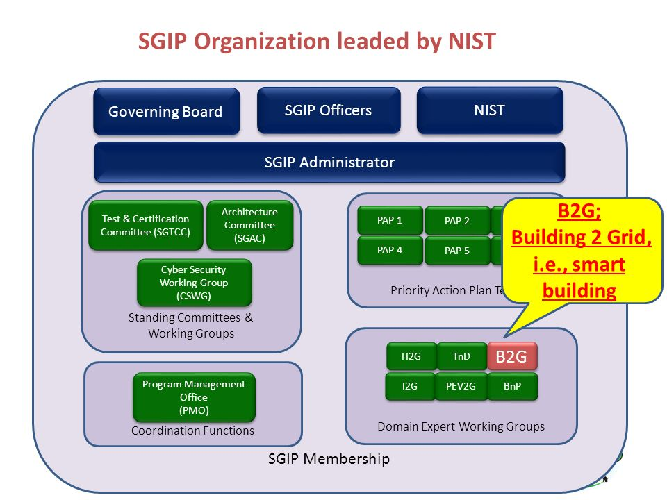 SGIP Organization leaded by NIST SGIP Membership Standing Committees & Working Groups Governing Board SGIP Officers Test & Certification Committee (SG