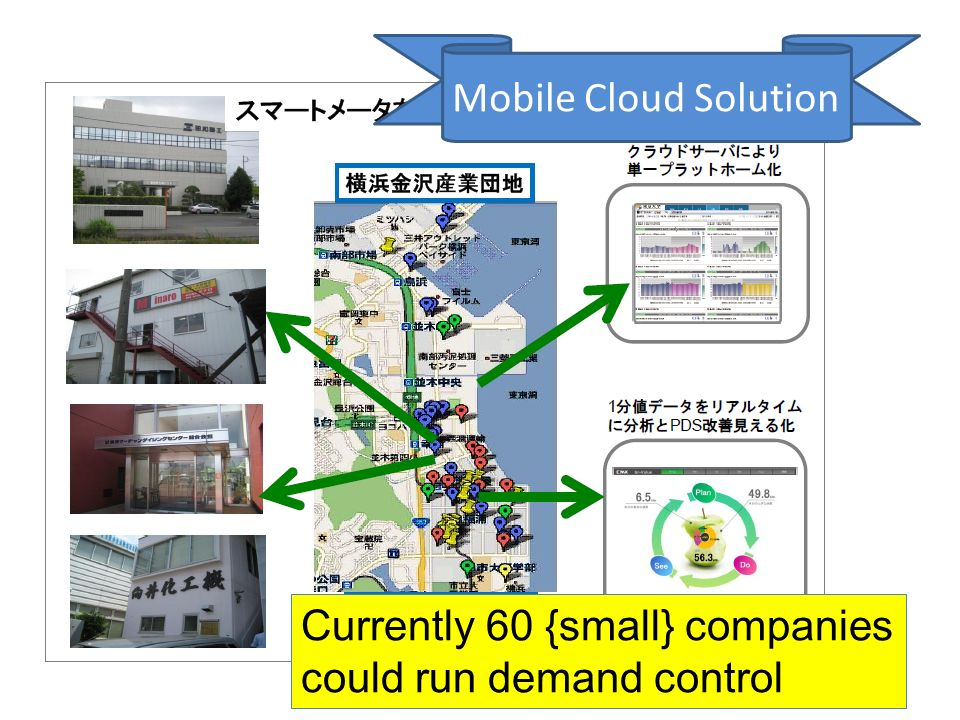 Currently 60 {small} companies could run demand control Mobile Cloud Solution