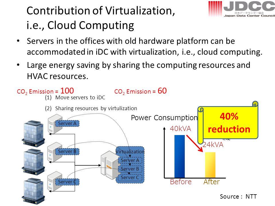 Virtualization Contribution of Virtualization, i.e., Cloud Computing Power Consumption BeforeAfter 40kVA 24kVA Server A Server B Server C Server A Ser