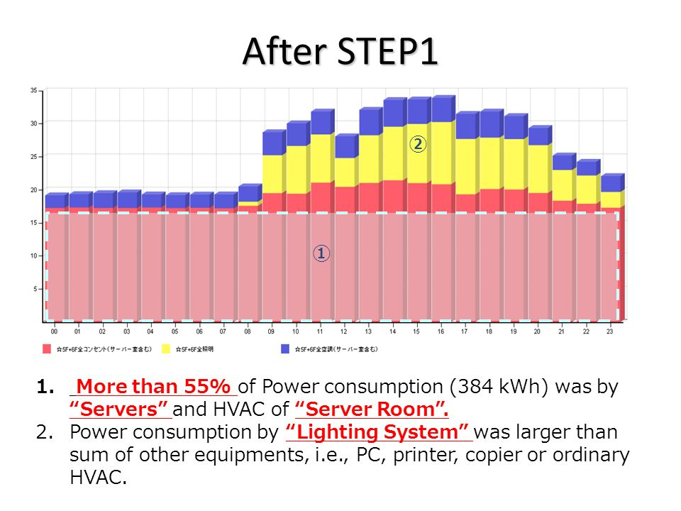 After STEP1 Daily Report 2011.03.07 1. More than 55% of Power consumption (384 kWh) was by Servers and HVAC of Server Room. 2. Power consumption by Li