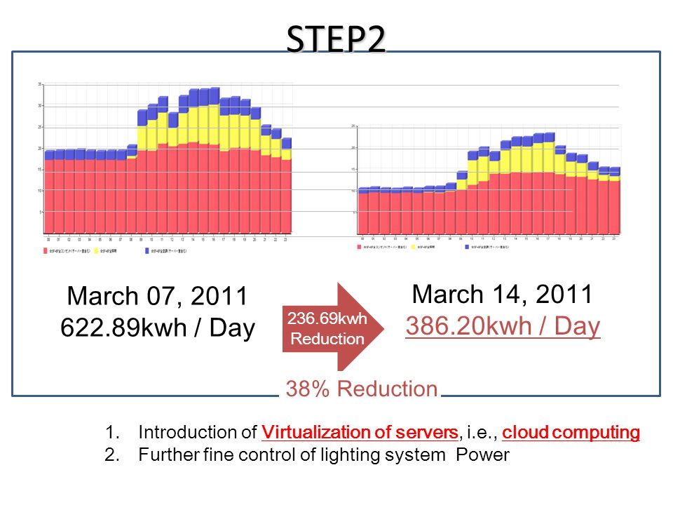 236.69kwh Reduction March 07, 2011 622.89kwh / Day March 14, 2011 386.20kwh / Day 38% Reduction STEP2 1. Introduction of Virtualization of servers, i.