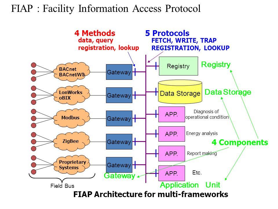 FIAP : Facility Information Access Protocol Field Bus Application Unit Etc. Data Storage Gateway Diagnosis of operational condition APP. FIAP Architec