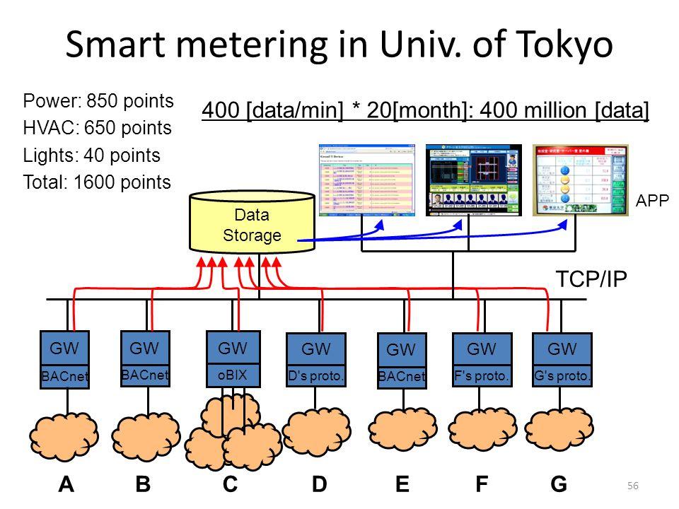 56 Smart metering in Univ. of Tokyo E Data Storage TCP/IP BC BACnet GW oBIX D's proto. D GW FGA BACnet APP GW BACnet GW F's proto. GW G's proto. GW Po