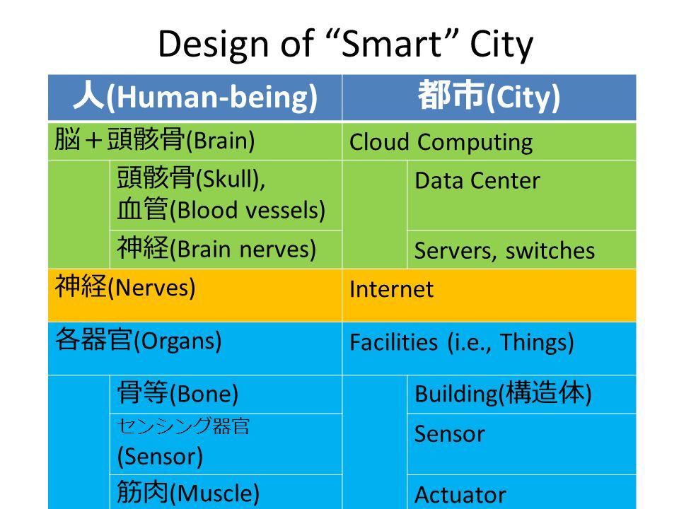 Design of Smart City (Human-being) (City) (Brain) Cloud Computing (Skull), (Blood vessels) Data Center (Brain nerves) Servers, switches (Nerves) Inter