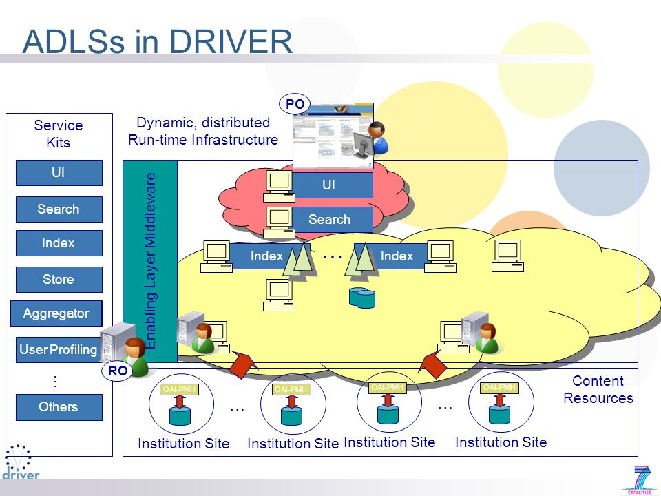 ADLSs in DRIVER OAI-PMH Institution Site Index Search Index UI … OAI-PMH Institution Site … OAI-PMH Institution Site OAI-PMH Institution Site … Enabling Layer Middleware UI Search Index Store Aggregator User Profiling … Others Aggregator Service Kits Aggregator Store Content Resources Dynamic, distributed Run-time Infrastructure RO PO
