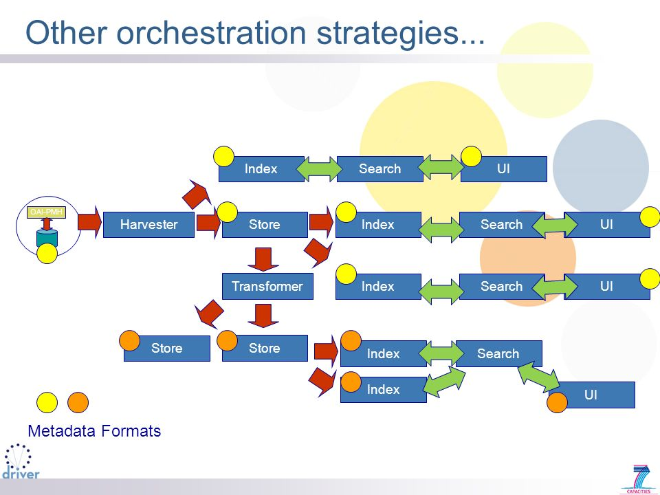 Other orchestration strategies...