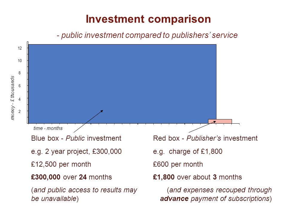 Comparison of investment Blue box - Public investment e.g.