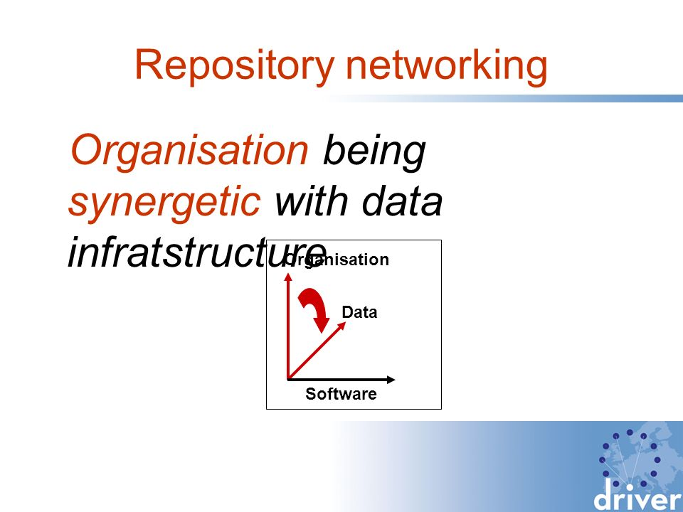 Repository networking Organisation being synergetic with data infratstructure Organisation Data Software