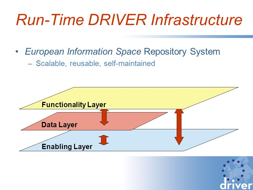Run-Time DRIVER Infrastructure European Information Space Repository System –Scalable, reusable, self-maintained Enabling Layer Data Layer Functionality Layer
