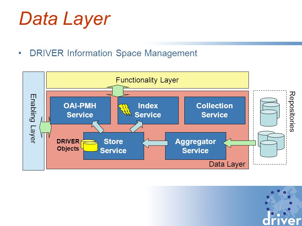 Data Layer DRIVER Information Space Management Enabling Layer Repositories DRIVER Objects Functionality Layer Data Layer OAI-PMH Service Index Service Collection Service Store Service Aggregator Service