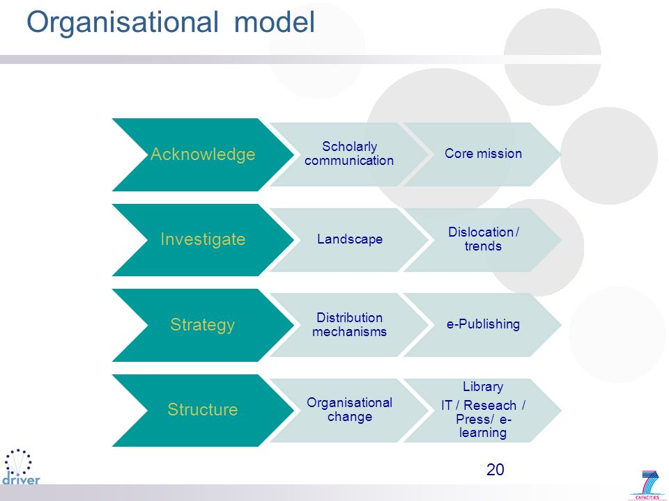 Organisational model Acknowledge Scholarly communication Core mission Investigate Landscape Dislocation / trends Strategy Distribution mechanisms e-Pu
