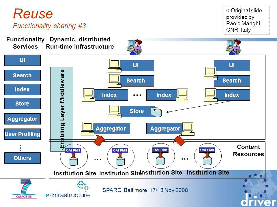 SPARC, Baltimore, 17/18 Nov 2008 Reuse Functionality sharing #3 Enabling Layer Middleware OAI-PMH Aggregator Index Search Index UI … OAI-PMH Institution Site … OAI-PMH Institution Site OAI-PMH Institution Site … UI Search Index Aggregator User Profiling … Others Aggregator UI Search Index Store Functionality Services Institution Site Dynamic, distributed Run-time Infrastructure Content Resources < Original slide provided by Paolo Manghi, CNR, Italy