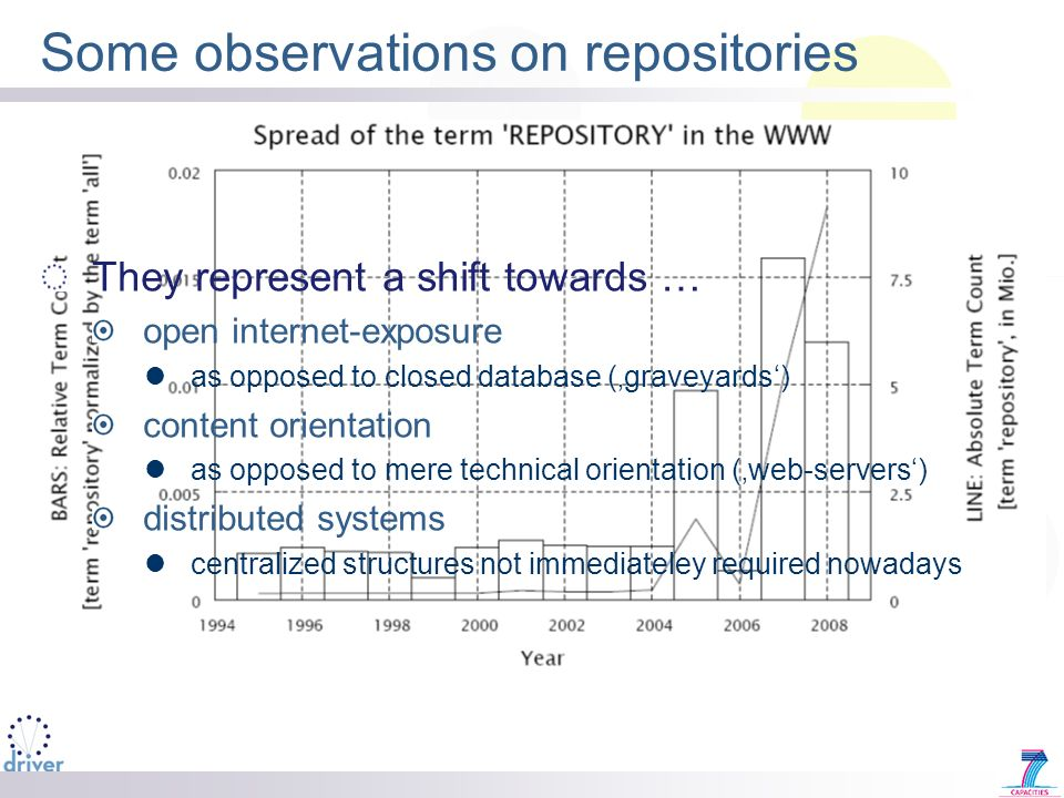 Some observations on repositories They represent a shift towards … open internet-exposure as opposed to closed database (graveyards) content orientation as opposed to mere technical orientation (web-servers) distributed systems centralized structures not immediateley required nowadays