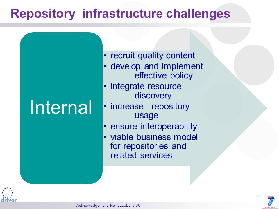 Repository infrastructure challenges Acknowledgement: Neil Jacobs, JISC