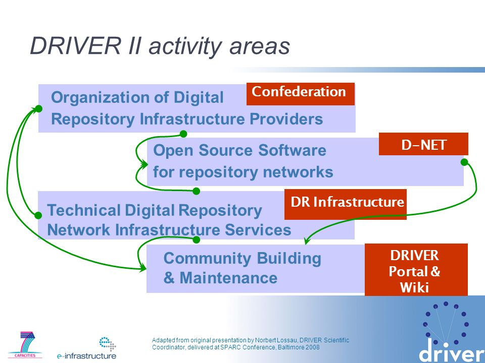 Adapted from original presentation by Norbert Lossau, DRIVER Scientific Coordinator, delivered at SPARC Conference, Baltimore 2008 DRIVER II activity areas Open Source Software for repository networks Technical Digital Repository Network Infrastructure Services Organization of Digital Repository Infrastructure Providers Community Building & Maintenance Confederation D-NET DR Infrastructure DRIVER Portal & Wiki