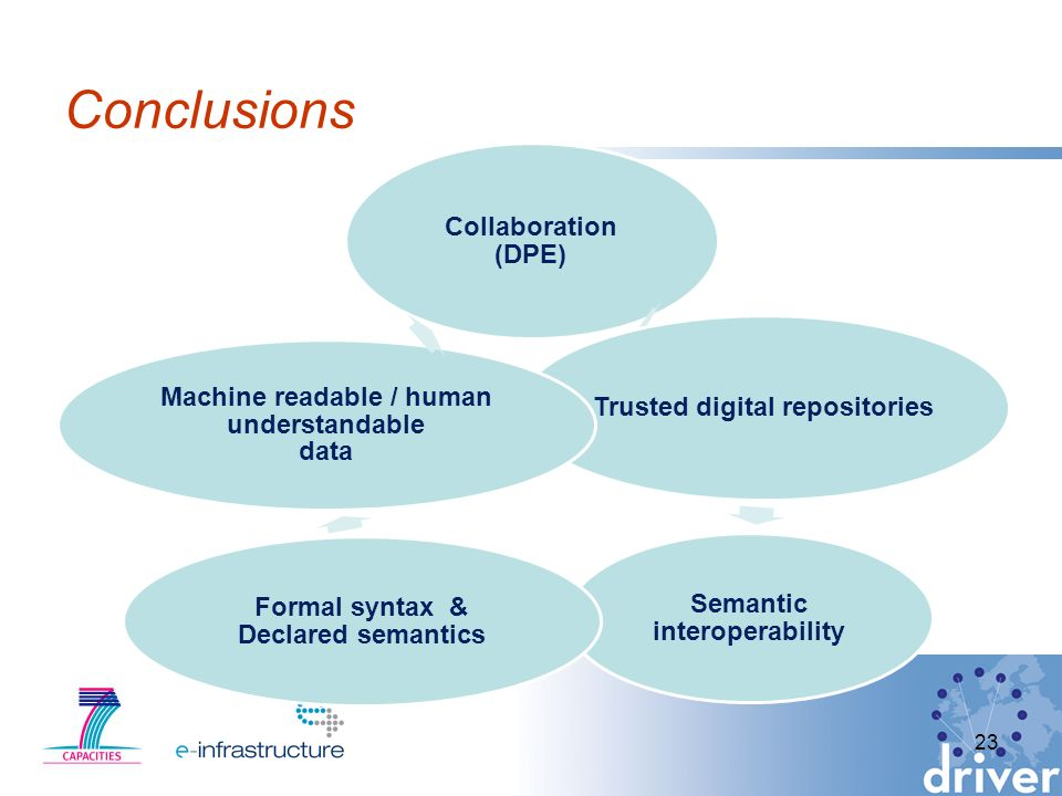 Conclusions Collaboration (DPE) Trusted digital repositories Semantic interoperability Formal syntax & Declared semantics Machine readable / human understandable data 23
