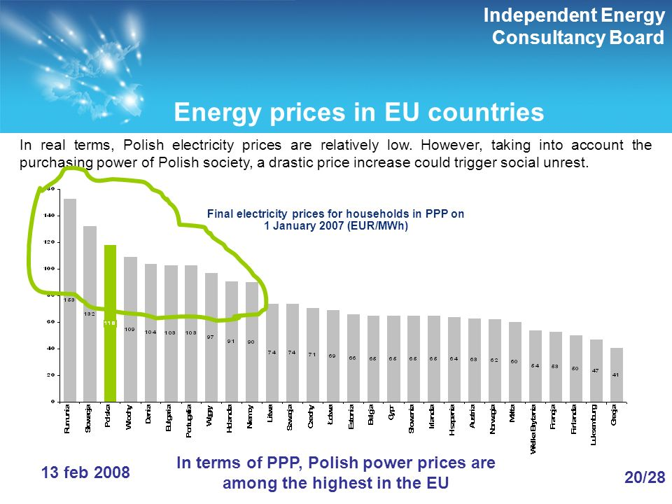 Independent Energy Consultancy Board 20/28 13 feb 2008 Energy prices in EU countries In real terms, Polish electricity prices are relatively low.