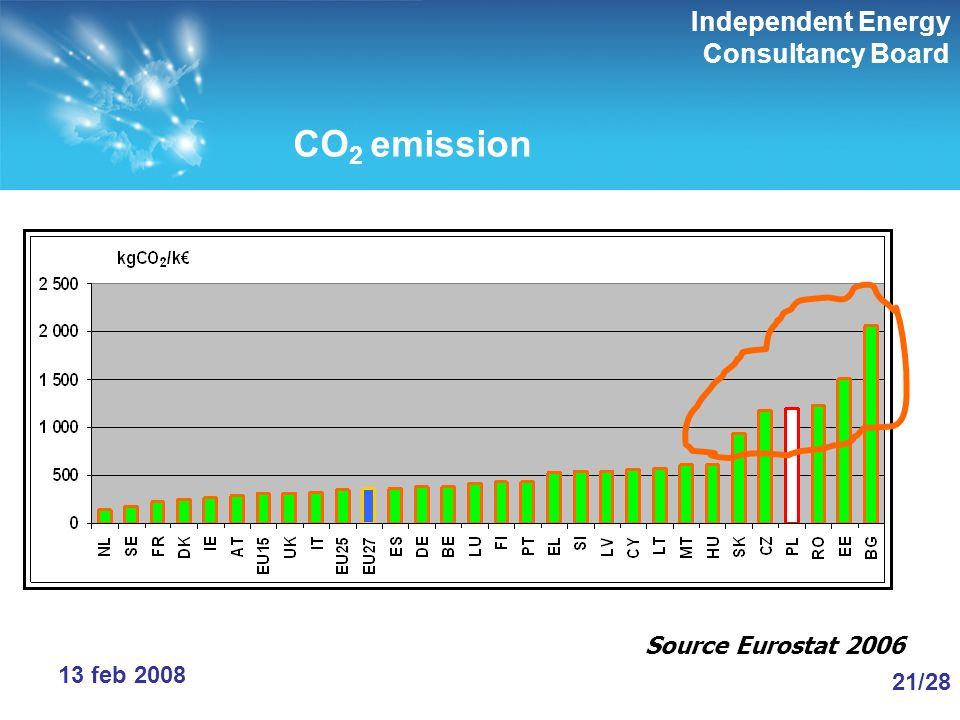 Independent Energy Consultancy Board 21/28 13 feb 2008 CO 2 emission Source Eurostat 2006