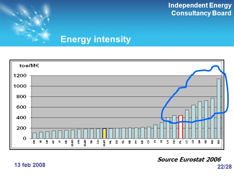 Independent Energy Consultancy Board 22/28 13 feb 2008 Energy intensity Source Eurostat 2006