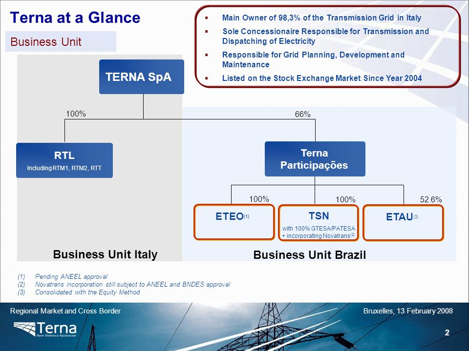 2 Regional Market and Cross BorderBruxelles, 13 February 2008 Terna at a Glance Business Unit TERNA SpA ETEO (1) TSN with 100% GTESA/PATESA + incorporating Novatrans (2) ETAU (3) Business Unit Italy Business Unit Brazil 100% 66% 100% 52.6% RTL Including RTM1, RTM2, RTT Terna Participações (1)Pending ANEEL approval (2)Novatrans incorporation still subject to ANEEL and BNDES approval (3)Consolidated with the Equity Method Main Owner of 98,3% of the Transmission Grid in Italy Sole Concessionaire Responsible for Transmission and Dispatching of Electricity Responsible for Grid Planning, Development and Maintenance Listed on the Stock Exchange Market Since Year 2004