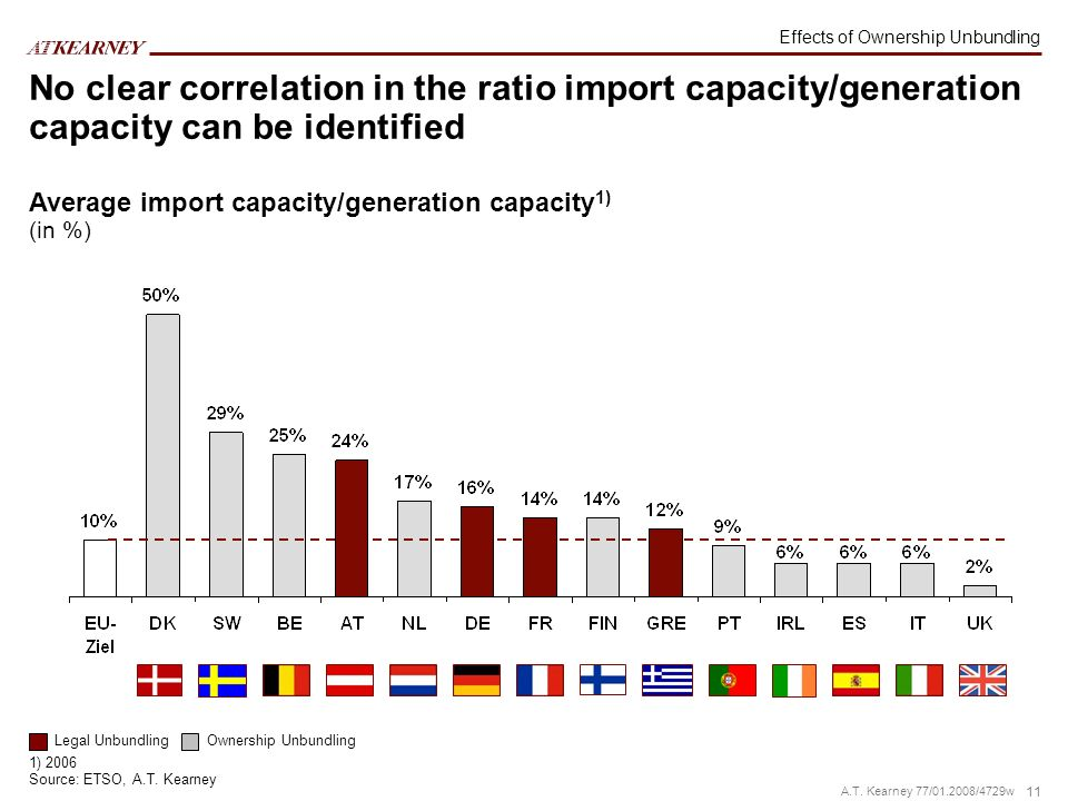 11 A.T. Kearney 77/01.2008/4729w No clear correlation in the ratio import capacity/generation capacity can be identified Average import capacity/gener